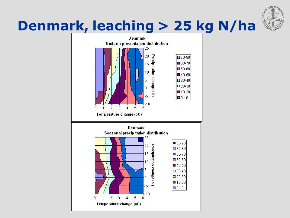Denmark, leaching > 25 kg N/ha