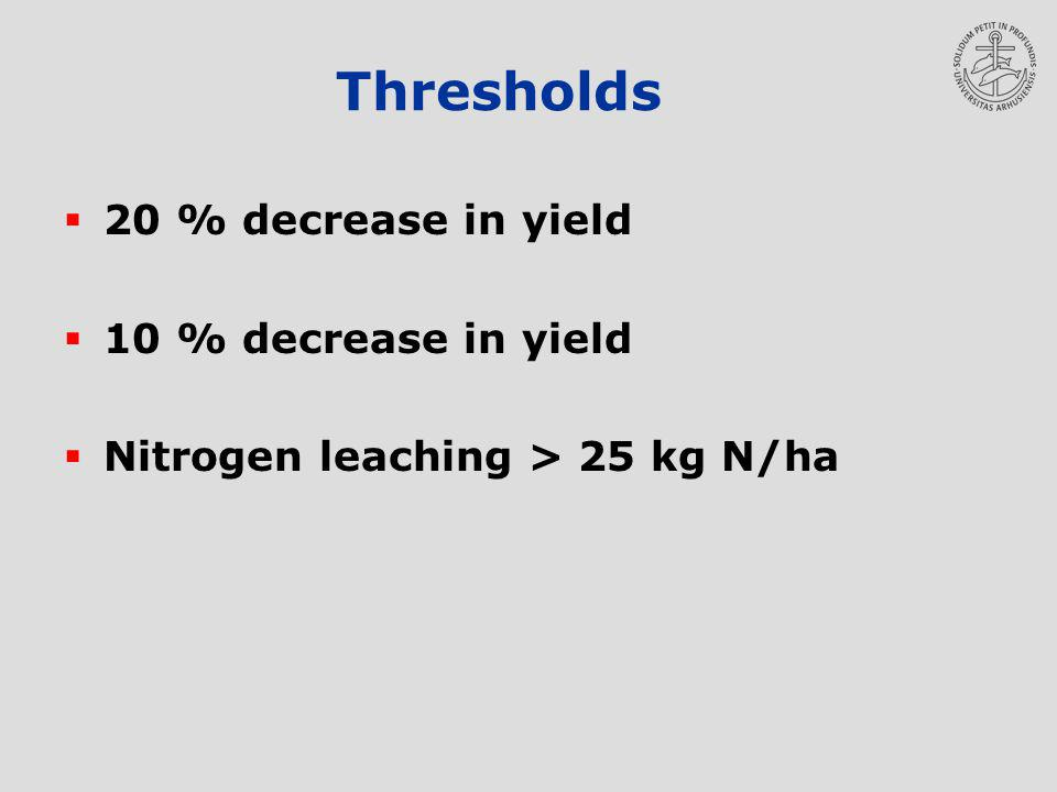 Thresholds 20 % decrease in yield 10 % decrease in yield Nitrogen leaching > 25 kg N/ha