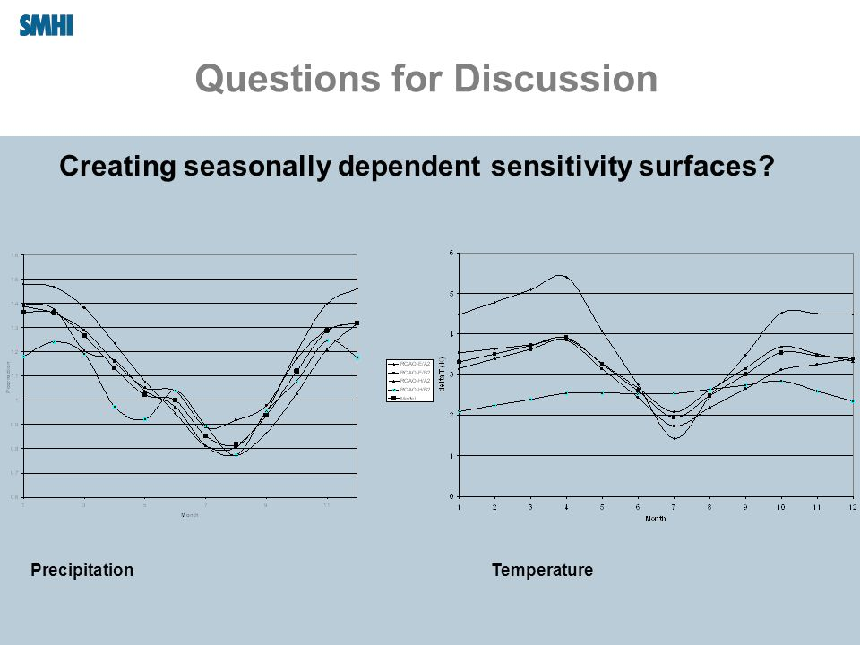 Questions for Discussion Creating seasonally dependent sensitivity surfaces? PrecipitationTemperature
