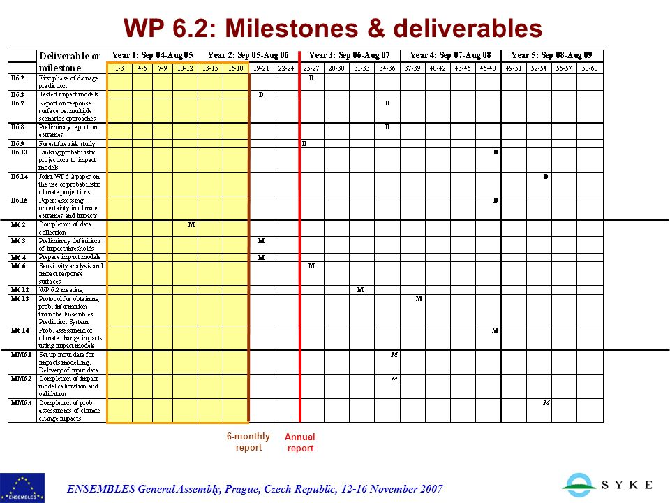 ENSEMBLES General Assembly, Prague, Czech Republic, November 2007 WP 6.2: Milestones & deliverables 6-monthly report Annual report