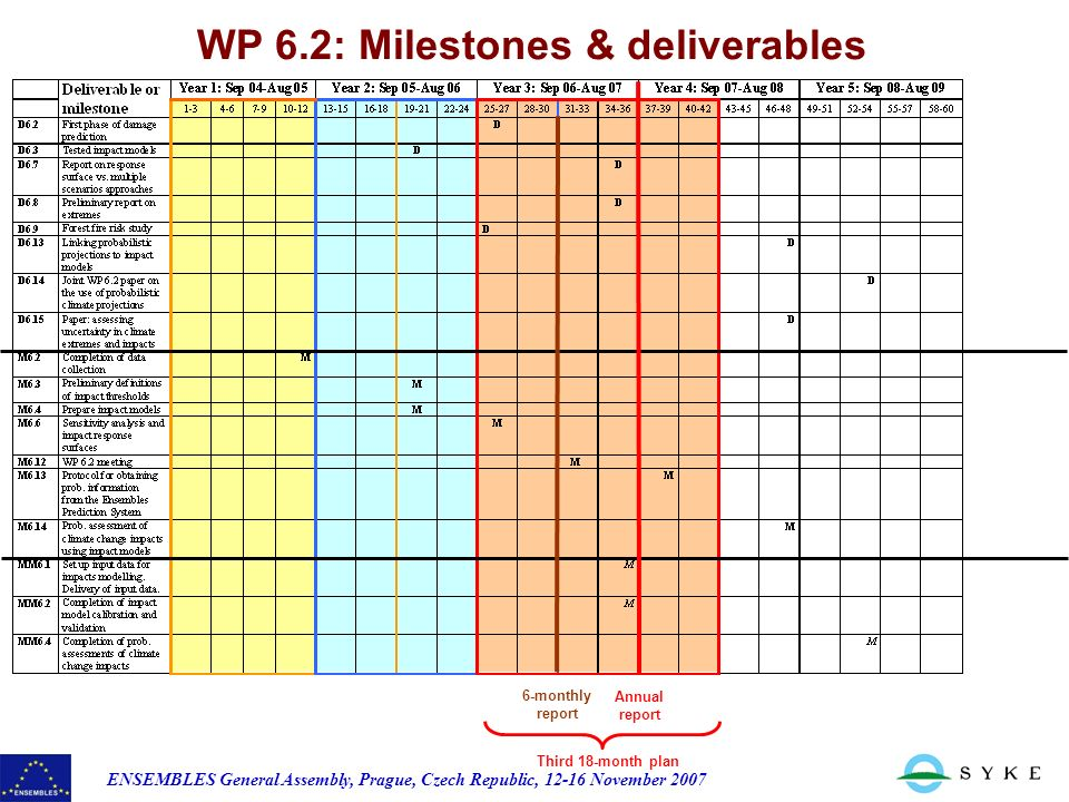 ENSEMBLES General Assembly, Prague, Czech Republic, November 2007 WP 6.2: Milestones & deliverables 6-monthly report Annual report Third 18-month plan