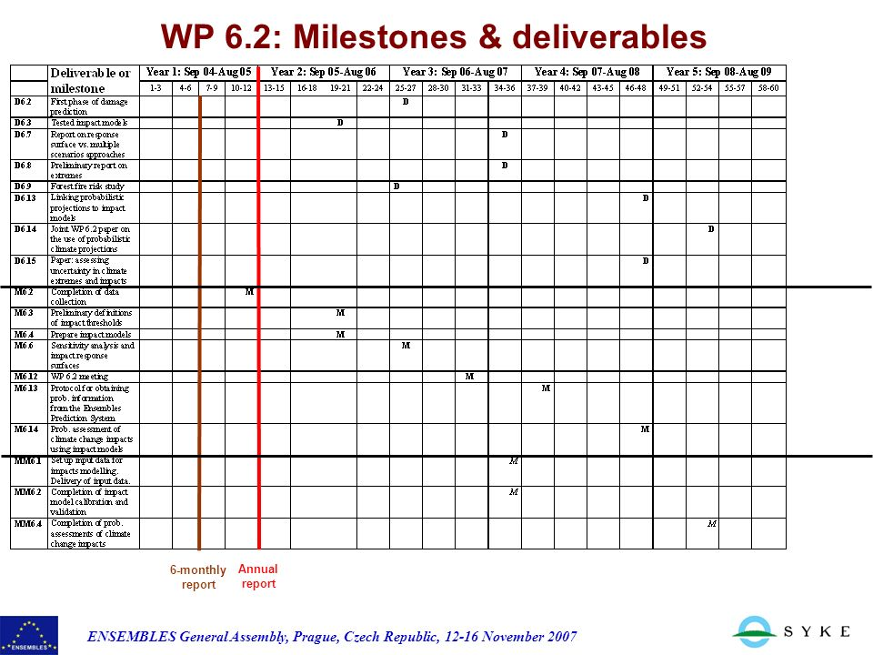 ENSEMBLES General Assembly, Prague, Czech Republic, 12-16 November 2007 WP 6.2: Milestones & deliverables 6-monthly report Annual report