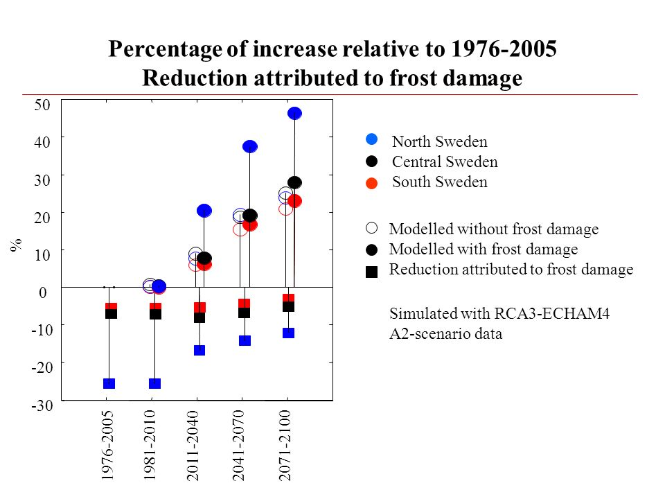 Percentage of increase relative to 1976-2005 Reduction attributed to frost damage 1976-20051981-20102011-20402041-2070 2071-2100 -30 -20 -10 0 10 20 30 40 50 % North Sweden Central Sweden South Sweden Modelled without frost damage Modelled with frost damage Reduction attributed to frost damage Simulated with RCA3-ECHAM4 A2-scenario data