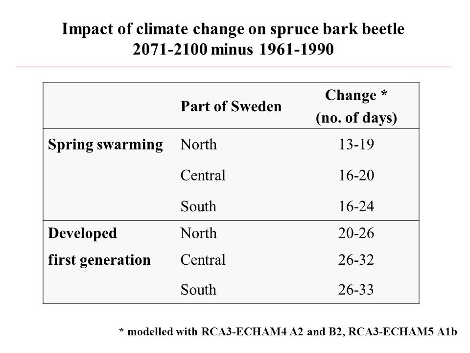 Impact of climate change on spruce bark beetle 2071-2100 minus 1961-1990 Part of Sweden Change * (no.