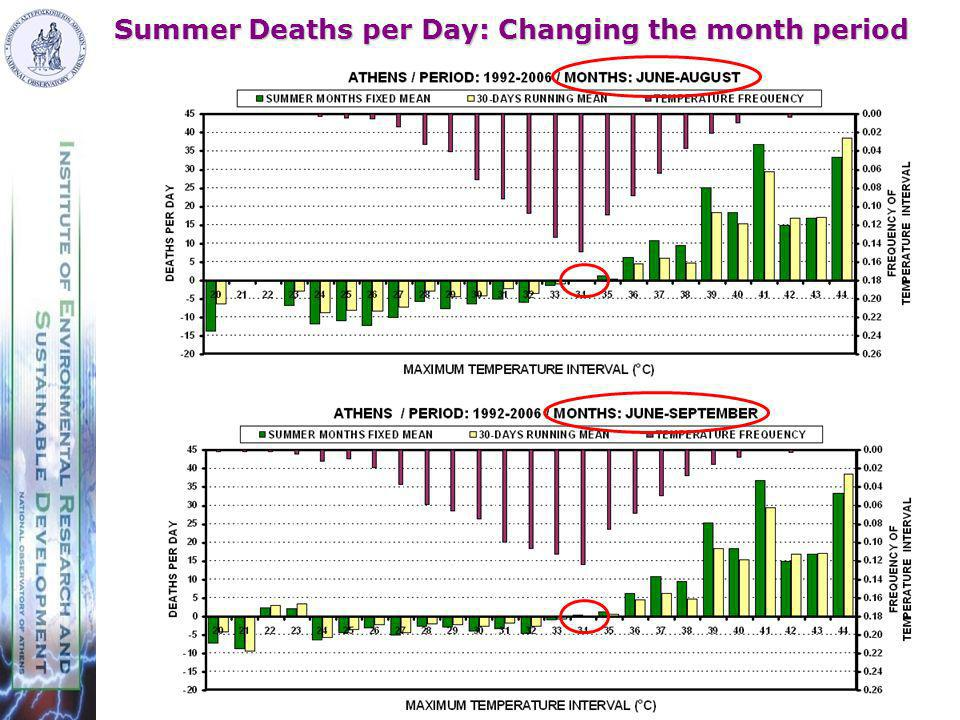 Summer Deaths per Day: Changing the month period