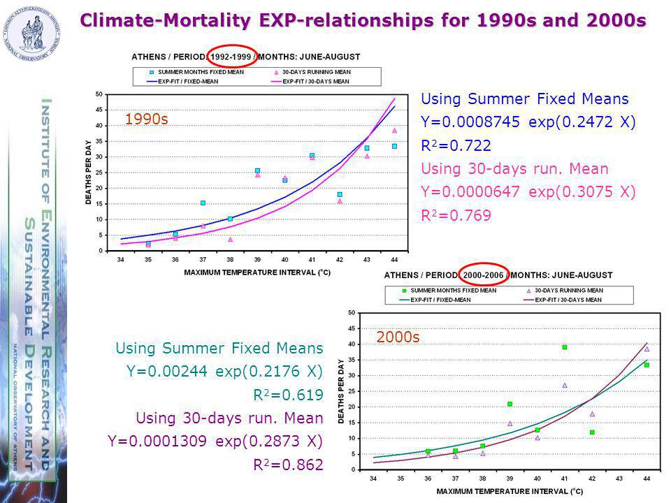 Climate-Mortality EXP-relationships for 1990s and 2000s 1990s 2000s Using Summer Fixed Means Y=0.0008745 exp(0.2472 X) R 2 =0.722 Using 30-days run.