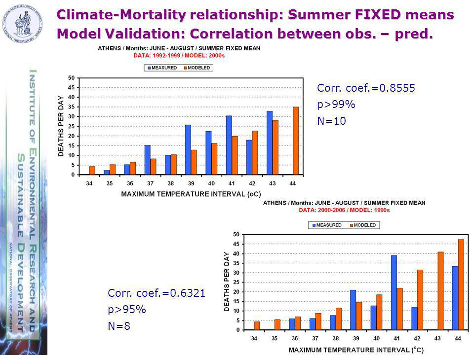 Climate-Mortality relationship: Summer FIXED means Model Validation: Correlation between obs.