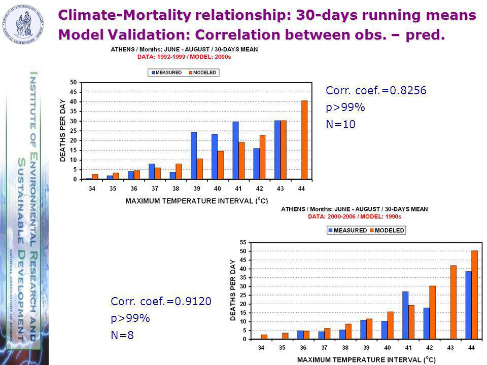 Climate-Mortality relationship: 30-days running means Model Validation: Correlation between obs.