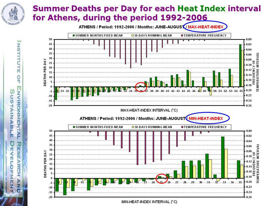 Summer Deaths per Day for each Heat Index interval for Athens, during the period 1992-2006