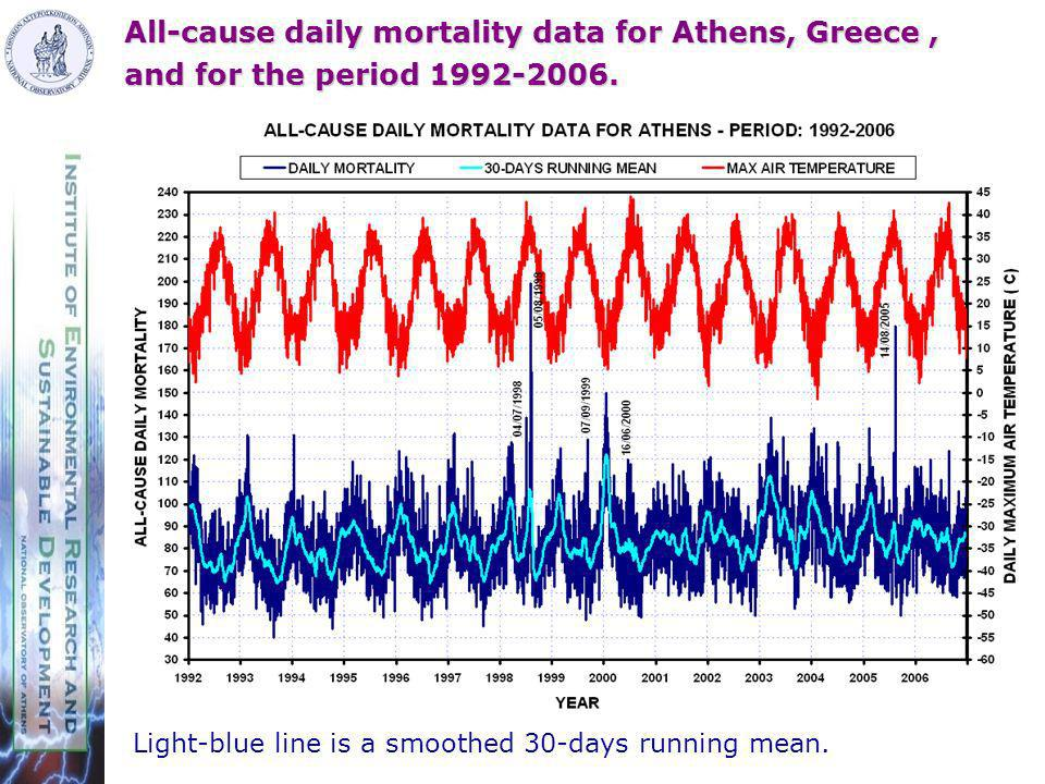 All-cause daily mortality data for Athens, Greece, and for the period 1992-2006.