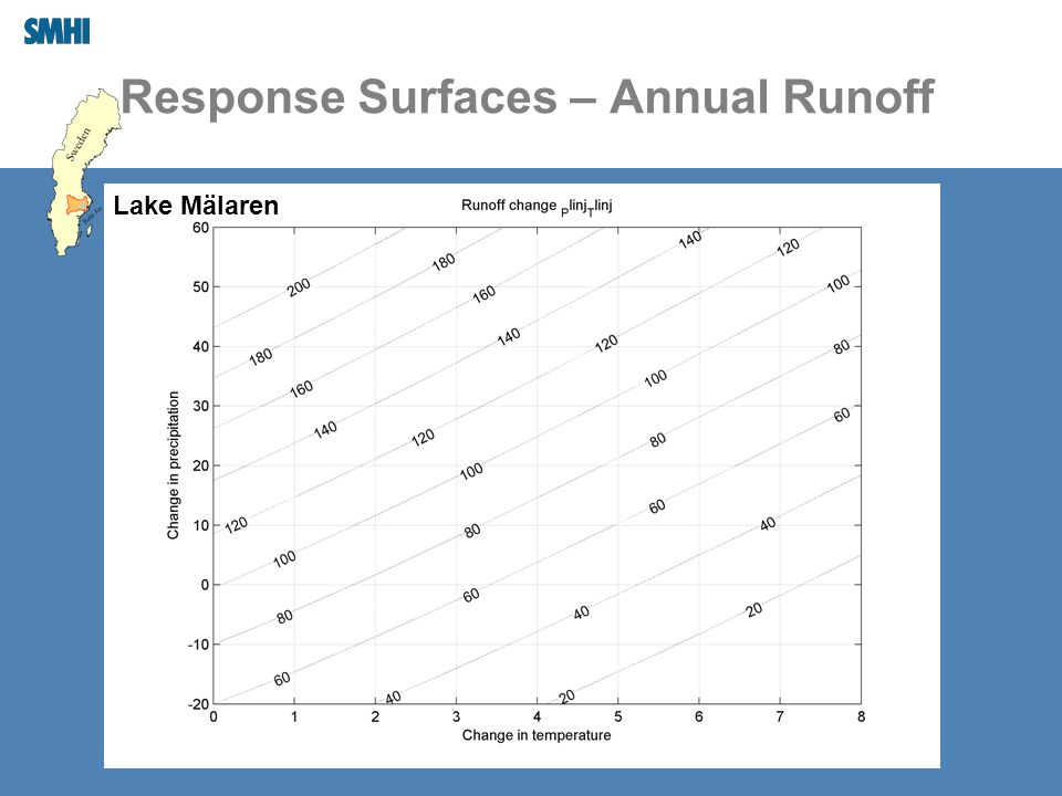 Response Surfaces – Annual Runoff Lake Mälaren