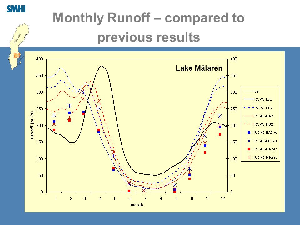 Monthly Runoff – compared to previous results Lake Mälaren