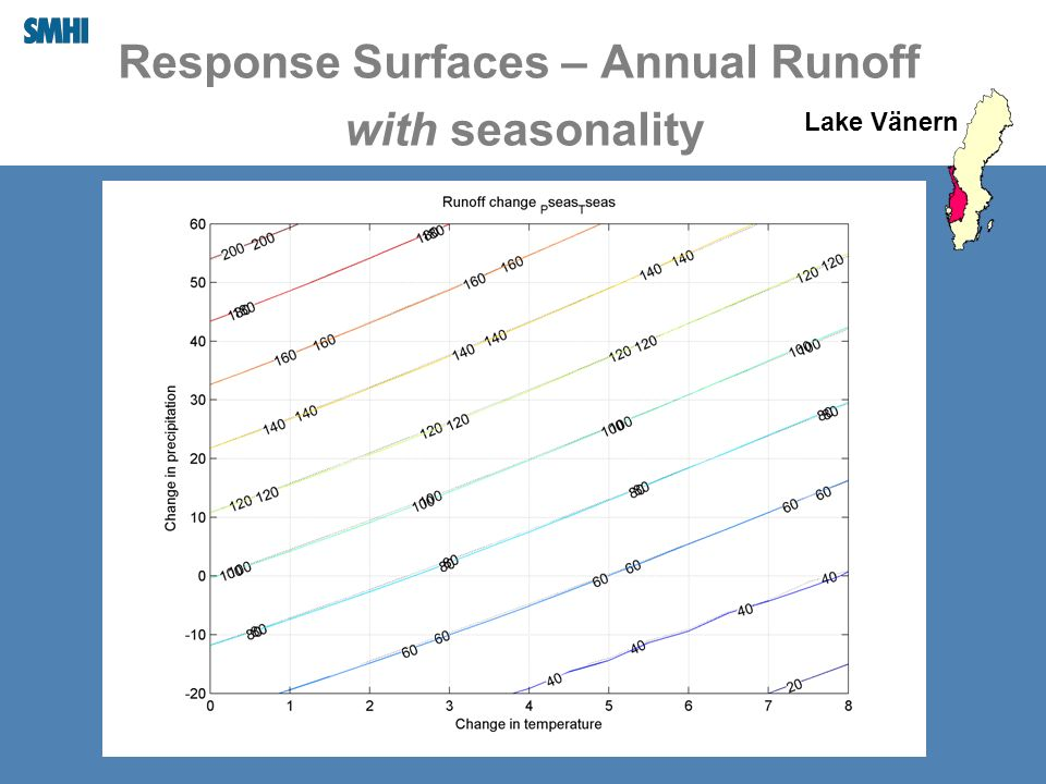 Response Surfaces – Annual Runoff with seasonality Lake Vänern