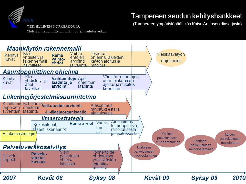 YTK 2008 2008 Kehitys- kuvat Kk:n yhdistely ja rakennemalli -tavoitteet Rama vaihto- ehdot Vaihto- ehtojen arviointi ja valinta Toteutus- ohjelma=alueiden käytön ajoitus ja mitoitus Kehitys- kuvat Kk:n yhdistely ja apol- tavoitteet Vaihtoehtojen laadinta ja arviointi Väestön, asuntojen, asuntojakauman ajoitus ja mitoitus kunnittain Aiesopimus rahoituksesta ja ajoituksesta Maankäytön rakennemalli Asuntopoliittinen ohjelma Liikennejärjestelmäsuunnitelma Palveluverkkoselvitys 20072010 Kevät 08Syksy 08Kevät 09Syksy 09 Palvelu- tarpeet Palvelu- verkon kuvaus Visio palvelujen yhteis- käytöstä Toimenpide- ehdotukset yhteiskäytön toteutta- miseksi Ilmastostrategia Kehittämis- tarpeiden syventäm.