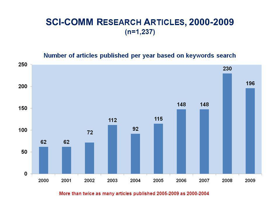 SCI-COMM R ESEARCH A RTICLES, 2000-2009 (n=1,237) More than twice as many articles published 2005-2009 as 2000-2004