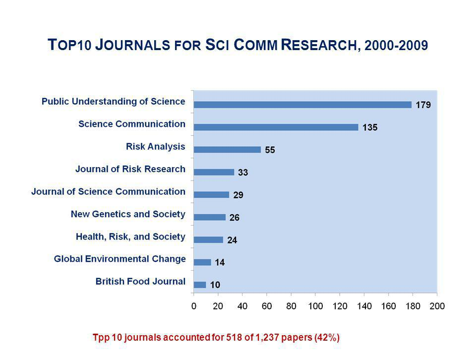 T OP10 J OURNALS FOR S CI C OMM R ESEARCH, 2000-2009 Tpp 10 journals accounted for 518 of 1,237 papers (42%)