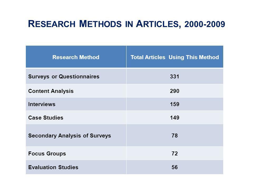 R ESEARCH M ETHODS IN A RTICLES, 2000-2009 Research MethodTotal Articles Using This Method Surveys or Questionnaires331 Content Analysis290 Interviews159 Case Studies149 Secondary Analysis of Surveys78 Focus Groups72 Evaluation Studies56