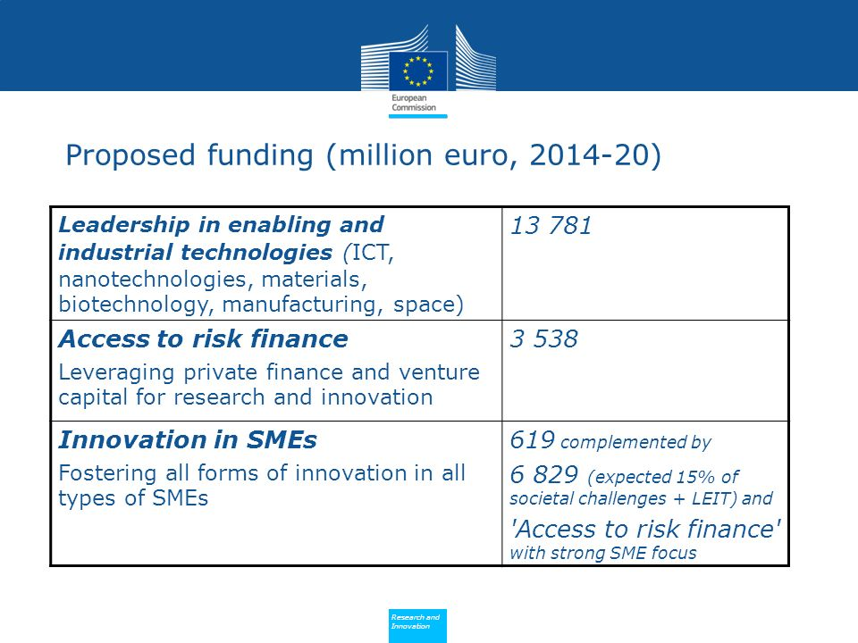 Policy Research and Innovation Research and Innovation Leadership in enabling and industrial technologies (ICT, nanotechnologies, materials, biotechnology, manufacturing, space) 13 781 Access to risk finance Leveraging private finance and venture capital for research and innovation 3 538 Innovation in SMEs Fostering all forms of innovation in all types of SMEs 619 complemented by 6 829 (expected 15% of societal challenges + LEIT) and Access to risk finance with strong SME focus Proposed funding (million euro, 2014-20)
