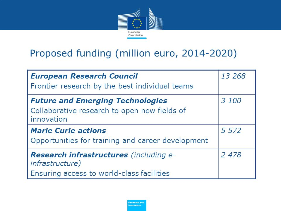Policy Research and Innovation Research and Innovation Proposed funding (million euro, 2014-2020) European Research Council Frontier research by the best individual teams 13 268 Future and Emerging Technologies Collaborative research to open new fields of innovation 3 100 Marie Curie actions Opportunities for training and career development 5 572 Research infrastructures (including e- infrastructure) Ensuring access to world-class facilities 2 478