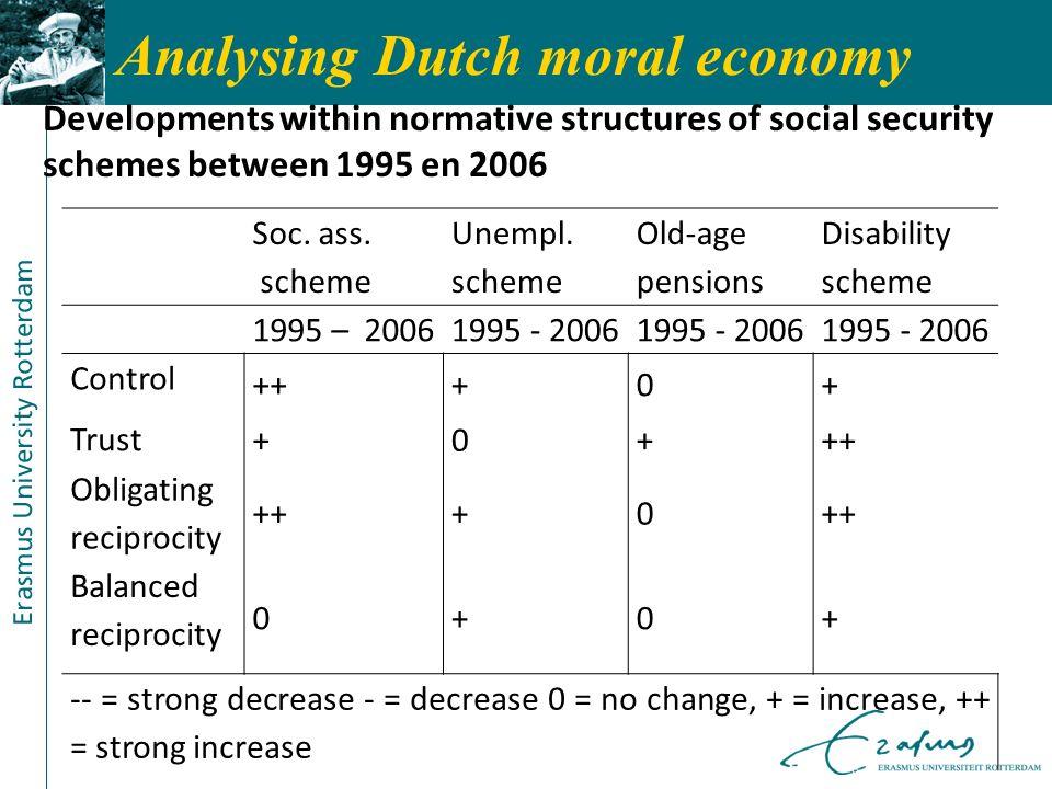 Analysing Dutch moral economy Soc. ass. scheme Unempl. scheme Old-age pensions Disability scheme 1995 – 20061995 - 2006 Control +++0+ Trust +0+++ Obli