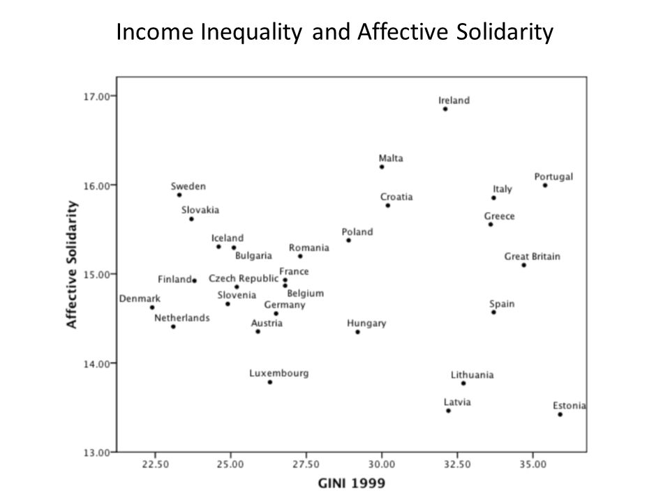 Income Inequality and Affective Solidarity
