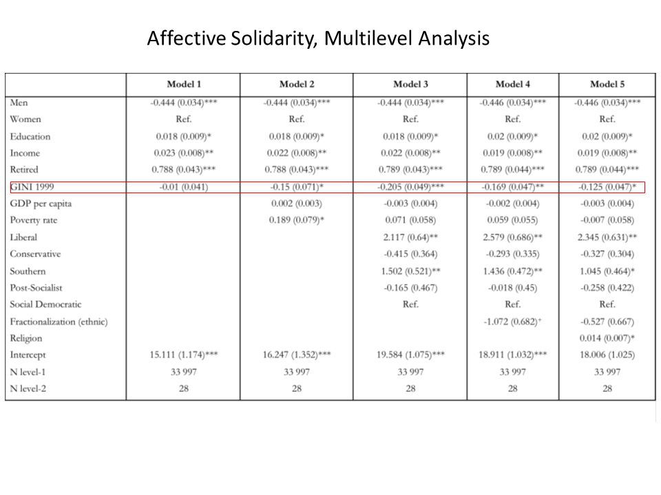 Affective Solidarity, Multilevel Analysis