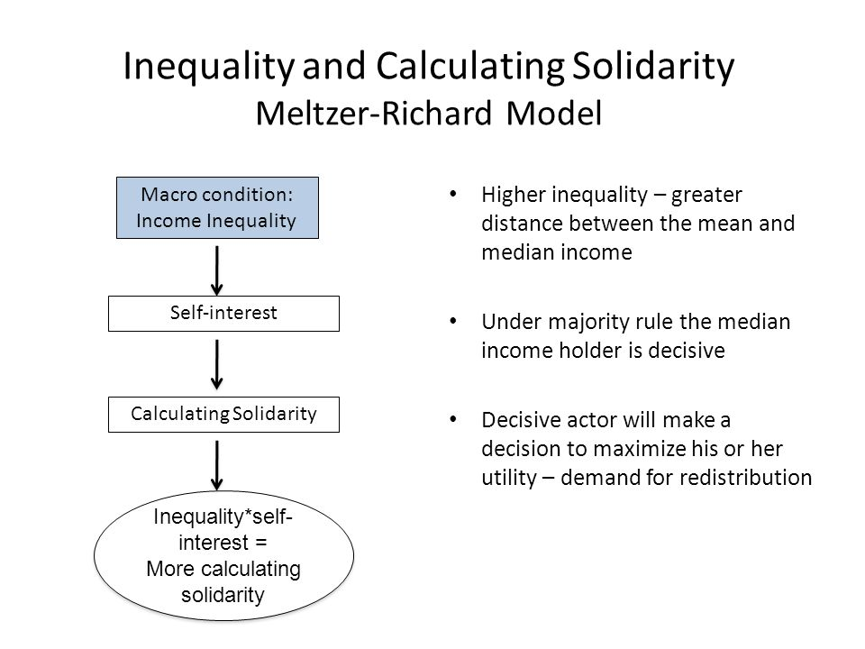 Inequality and Affective Solidarity Calculating Solidarity Self-interestMoral considerations Macro condition: Income Inequality Affective Solidarity Inequality*self- interest = More calculating solidarity Inequality*self- interest = More calculating solidarity Inequality*moral considerations = .