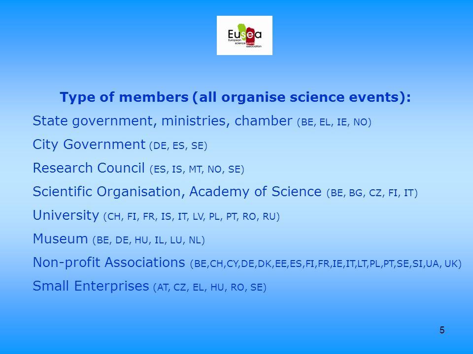 5 Type of members (all organise science events): State government, ministries, chamber (BE, EL, IE, NO) City Government (DE, ES, SE) Research Council (ES, IS, MT, NO, SE) Scientific Organisation, Academy of Science (BE, BG, CZ, FI, IT) University (CH, FI, FR, IS, IT, LV, PL, PT, RO, RU) Museum (BE, DE, HU, IL, LU, NL) Non-profit Associations (BE,CH,CY,DE,DK,EE,ES,FI,FR,IE,IT,LT,PL,PT,SE,SI,UA, UK) Small Enterprises (AT, CZ, EL, HU, RO, SE)