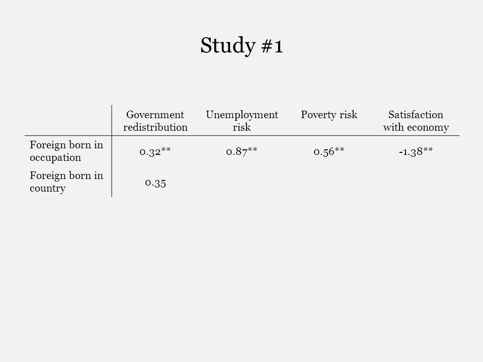 Study #1 Government redistribution Unemployment risk Poverty riskSatisfaction with economy Foreign born in occupation 0.32**0.87**0.56**-1.38** Foreign born in country 0.35
