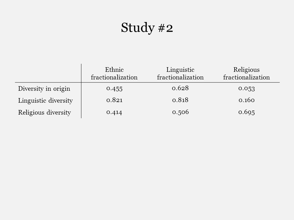 Study #2 Ethnic fractionalization Linguistic fractionalization Religious fractionalization Diversity in origin 0.4550.6280.053 Linguistic diversity 0.