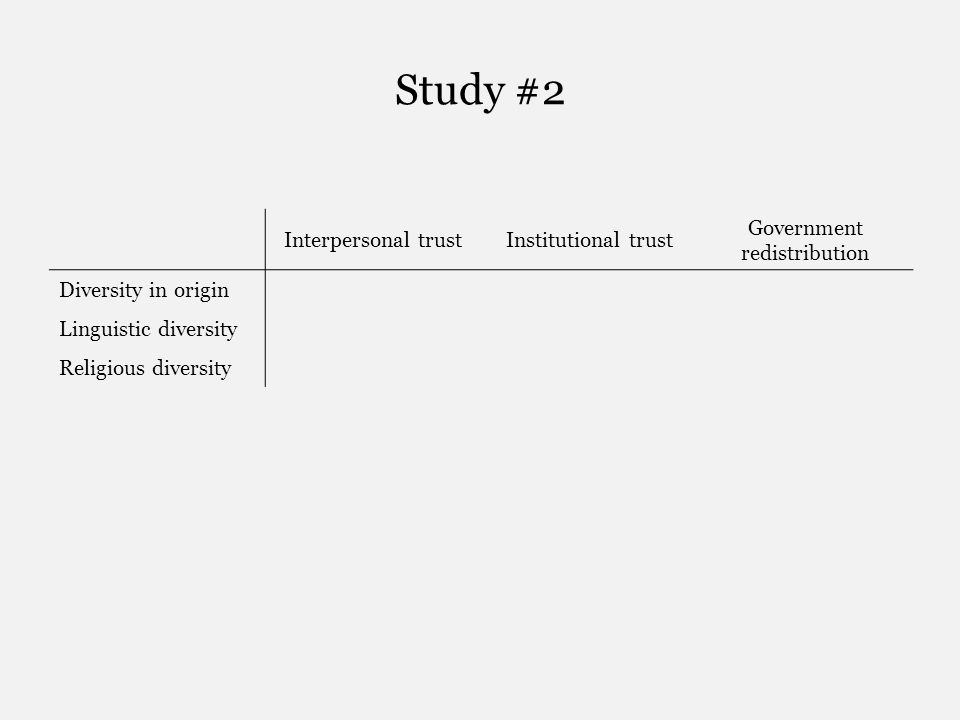 Study #2 Interpersonal trustInstitutional trust Government redistribution Diversity in origin Linguistic diversity Religious diversity