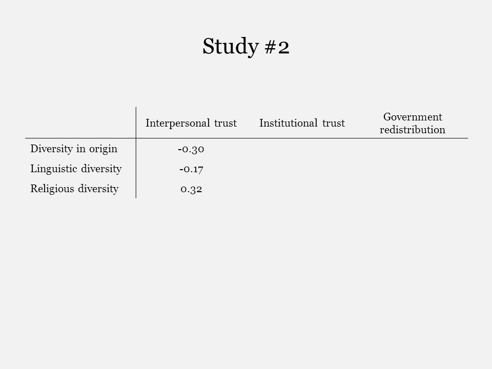 Study #2 Interpersonal trustInstitutional trust Government redistribution Diversity in origin-0.30 Linguistic diversity-0.17 Religious diversity0.32