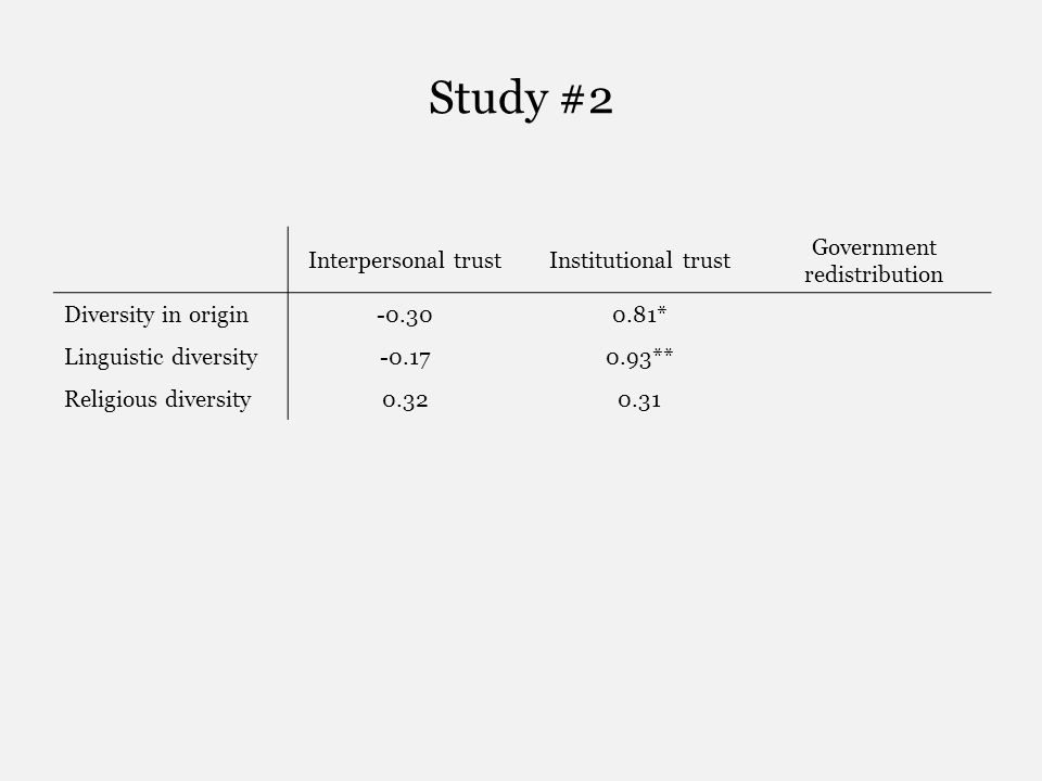 Study #2 Interpersonal trustInstitutional trust Government redistribution Diversity in origin-0.300.81* Linguistic diversity-0.170.93** Religious diversity0.320.31
