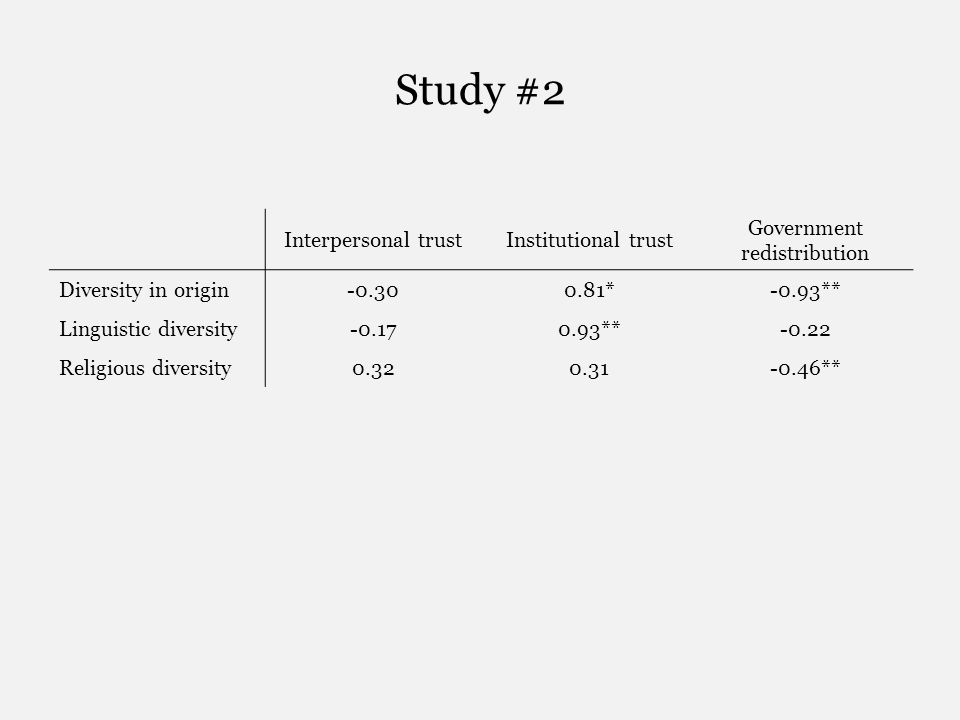 Study #2 Interpersonal trustInstitutional trust Government redistribution Diversity in origin-0.300.81*-0.93** Linguistic diversity-0.170.93**-0.22 Re