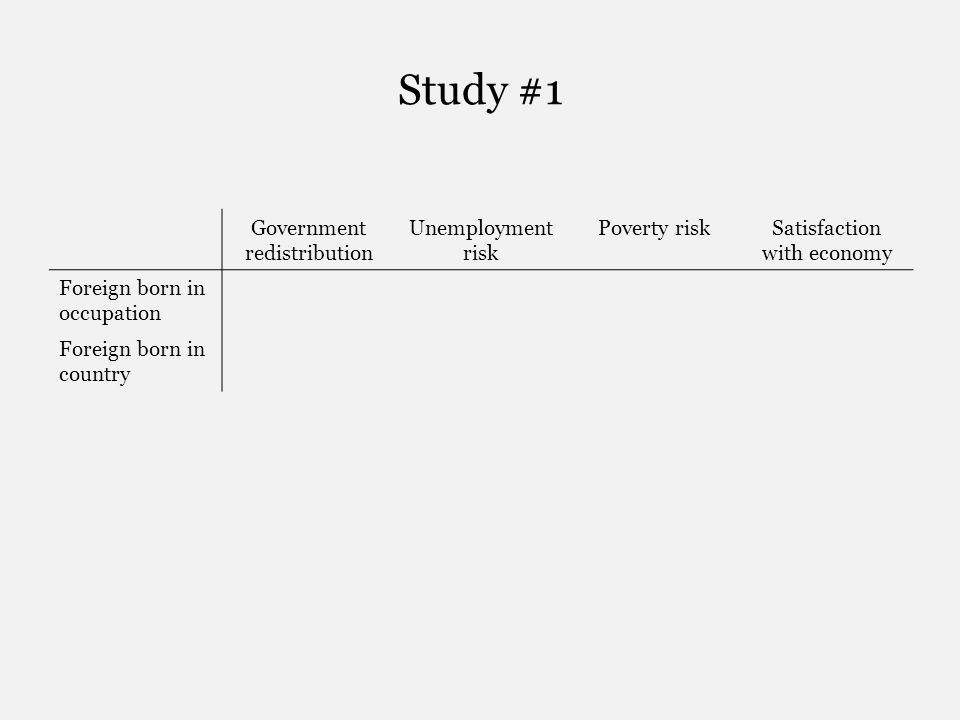 Study #1 Government redistribution Unemployment risk Poverty riskSatisfaction with economy Foreign born in occupation Foreign born in country