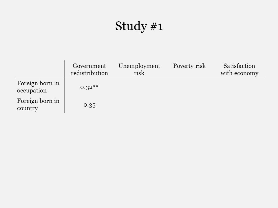Study #1 Government redistribution Unemployment risk Poverty riskSatisfaction with economy Foreign born in occupation 0.32** Foreign born in country 0.35