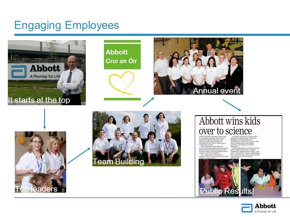 Engaging Employees It starts at the top Top leaders Annual event Team Building Public Results!