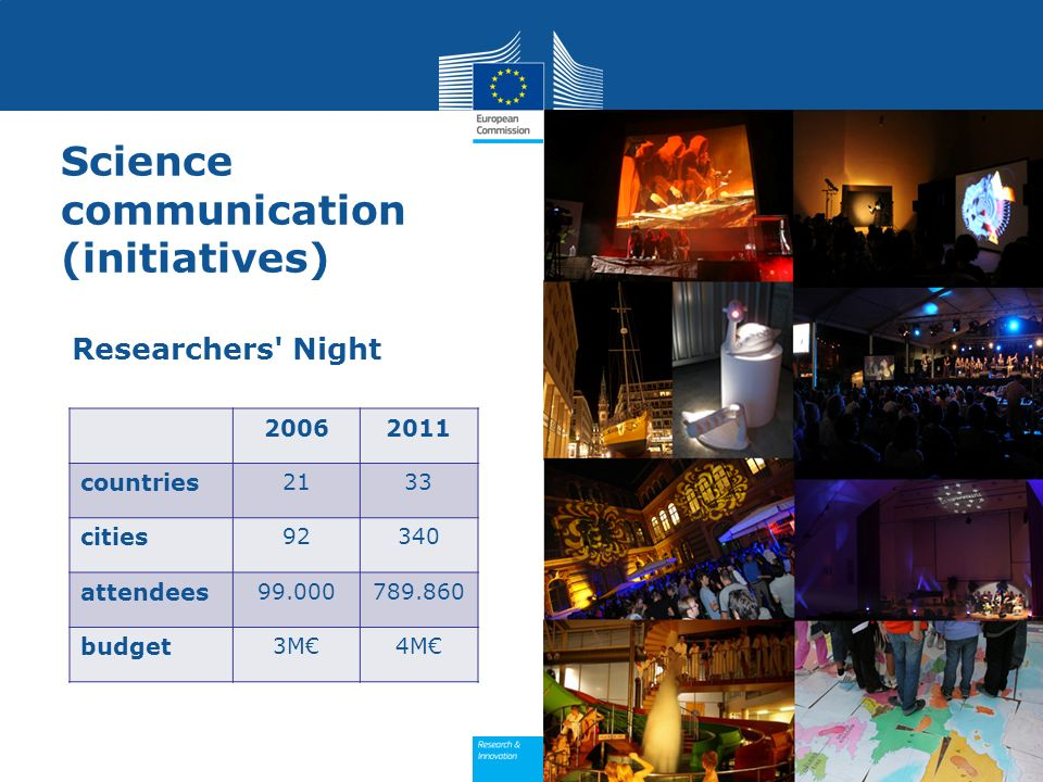 Science communication (initiatives) Researchers' Night 20062011 countries 2133 cities 92340 attendees 99.000789.860 budget 3M4M