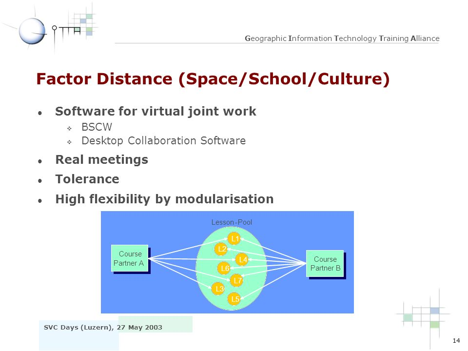 14 SVC Days (Luzern), 27 May 2003 Geographic Information Technology Training Alliance Factor Distance (Space/School/Culture) l Software for virtual joint work v BSCW v Desktop Collaboration Software l Real meetings l Tolerance l High flexibility by modularisation L1 L2 L3 L4 L5 L6 L7 Kurs bei Partner A Kurs bei Partner A Kurs bei Partner B Kurs bei Partner B Lesson-Pool L1 L2 L3 L4 L5 L6 L7 Kurs bei Partner A Course Partner A Kurs bei Partner B Course Partner B Lesson-Pool