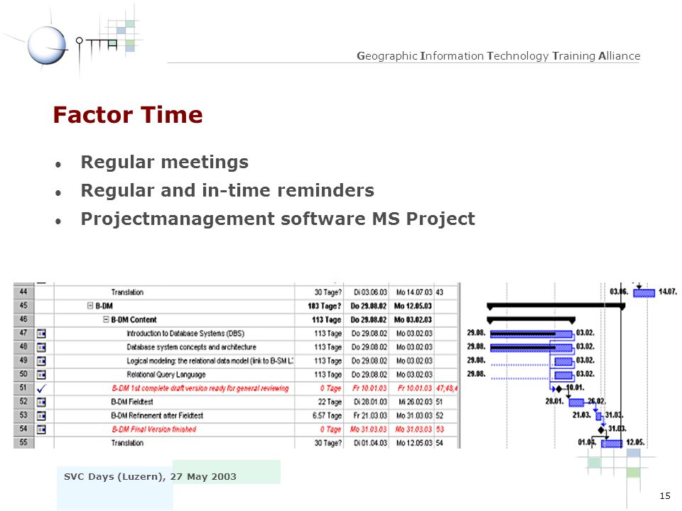 15 SVC Days (Luzern), 27 May 2003 Geographic Information Technology Training Alliance Factor Time l Regular meetings l Regular and in-time reminders l Projectmanagement software MS Project