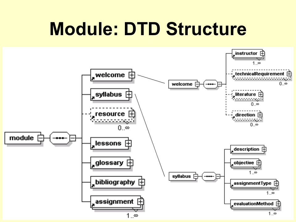 7-May-02Robert Weibel & Eric J. Lorup Module: DTD Structure
