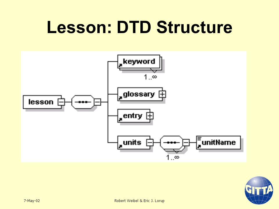 7-May-02Robert Weibel & Eric J. Lorup Lesson: DTD Structure