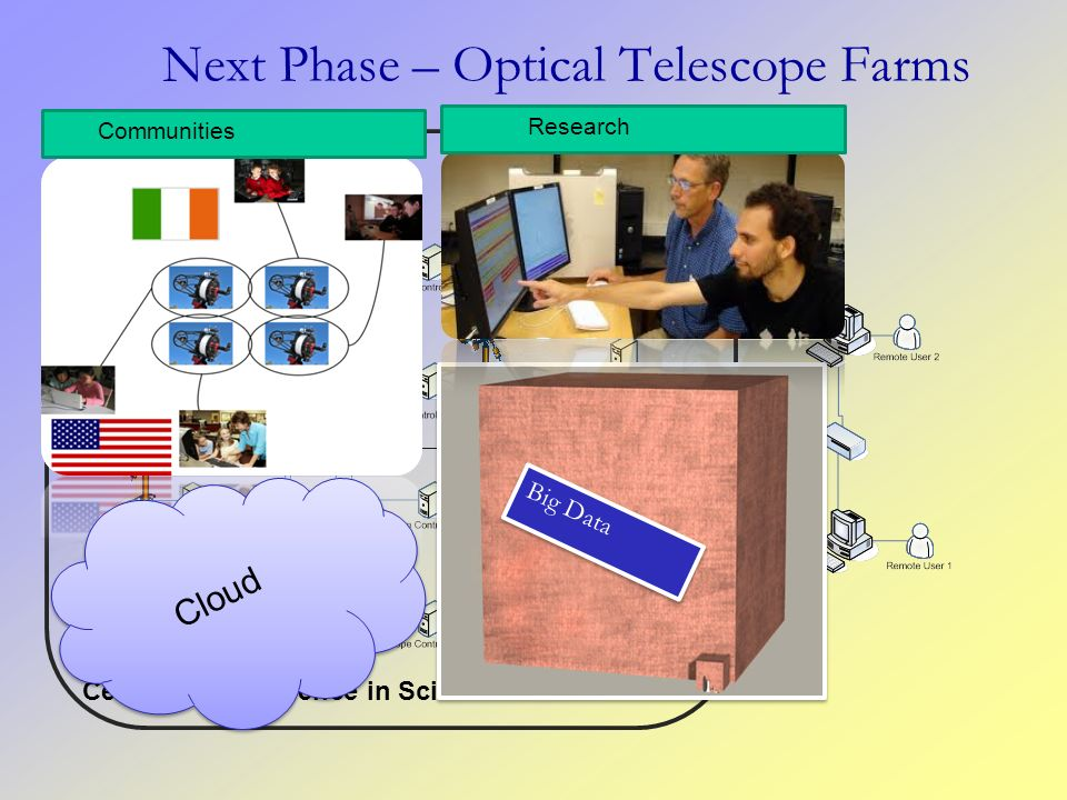 Next Phase – Optical Telescope Farms Centres of Excellence in Science Communication Big Data Research Communities Cloud
