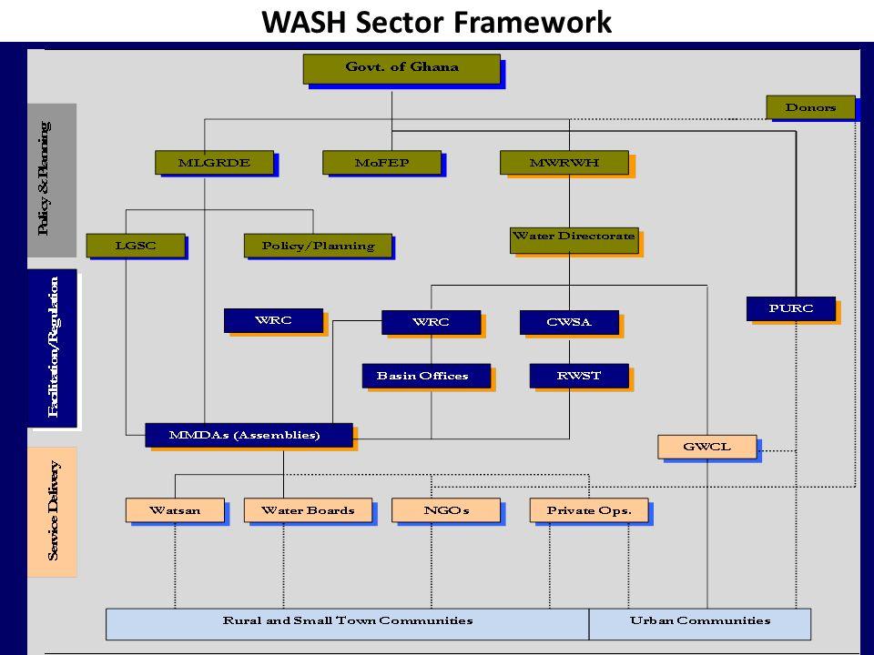 WASH Sector Framework WASHCost Powerpoint Presentation18