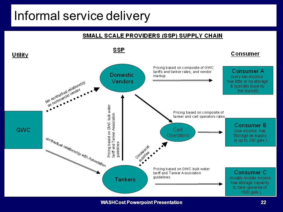 Informal service delivery WASHCost Powerpoint Presentation22