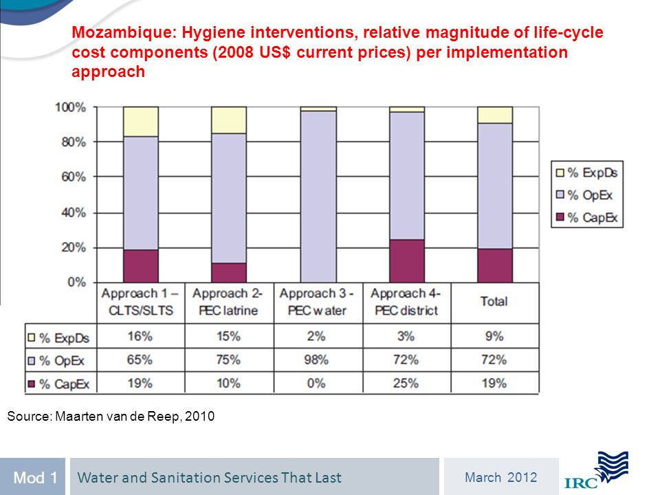Water and Sanitation Services That Last March 2012 Mod 1 Mozambique: Hygiene interventions, relative magnitude of life-cycle cost components (2008 US$ current prices) per implementation approach Source: Maarten van de Reep, 2010