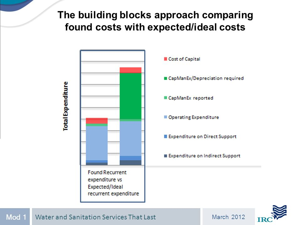Water and Sanitation Services That Last March 2012 Mod 1 The building blocks approach comparing found costs with expected/ideal costs