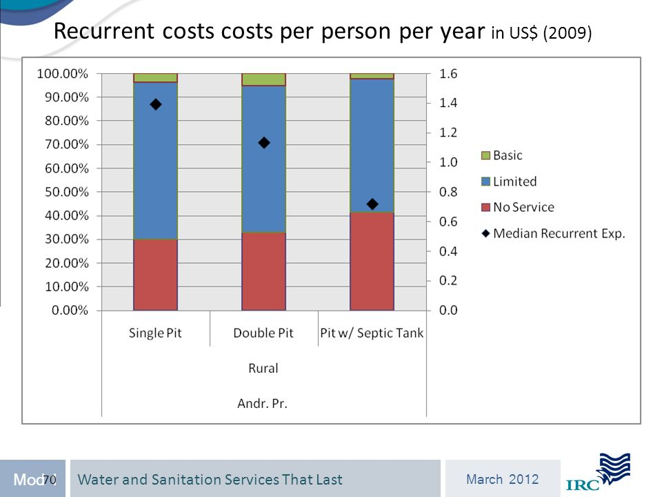 Water and Sanitation Services That Last March 2012 Mod 1 70 Recurrent costs costs per person per year in US$ (2009)