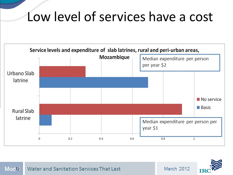 Water and Sanitation Services That Last March 2012 Mod 1 72 Low level of services have a cost Median expenditure per person per year $2 Median expenditure per person per year $1