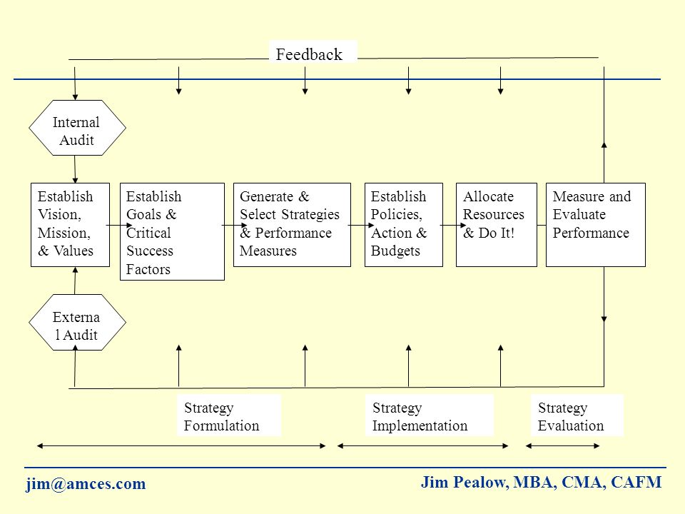 jim@amces.com Jim Pealow, MBA, CMA, CAFM Community Strategic Planning COMMUNITY VISION MISSION STATEMENT COMMUNITY PRIORITIES SITUATIONAL ANALYSIS STRATEGIC GOALS OPERATIONAL PLANNING/PROJECTS